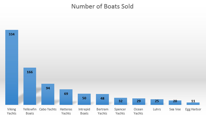 Chart of new Viking Yachts sold