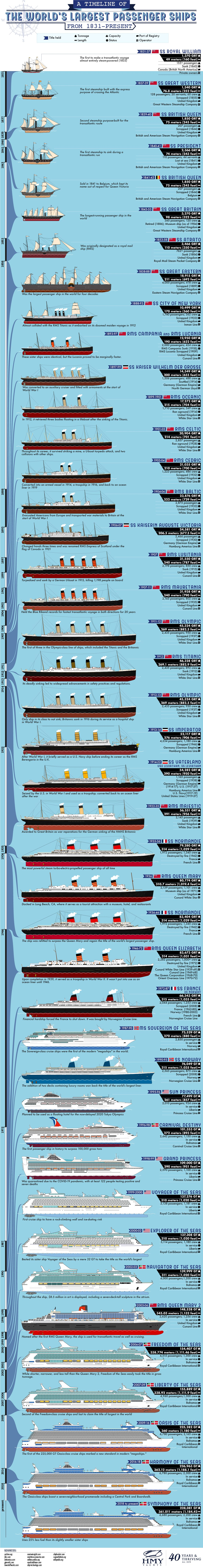 A Timeline of the World's Largest Passenger Ships From 1831-Present - HMY.com - Infographic