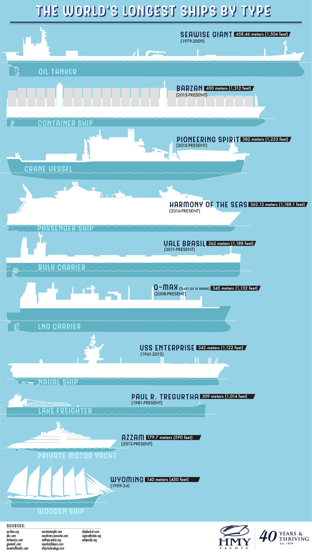 The World's Longest Ships by Type - HMY.com - Infographic
